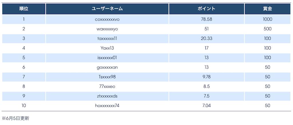 ウィリアムヒルの最高オッズトーナメントの順位表(リーダーボード)