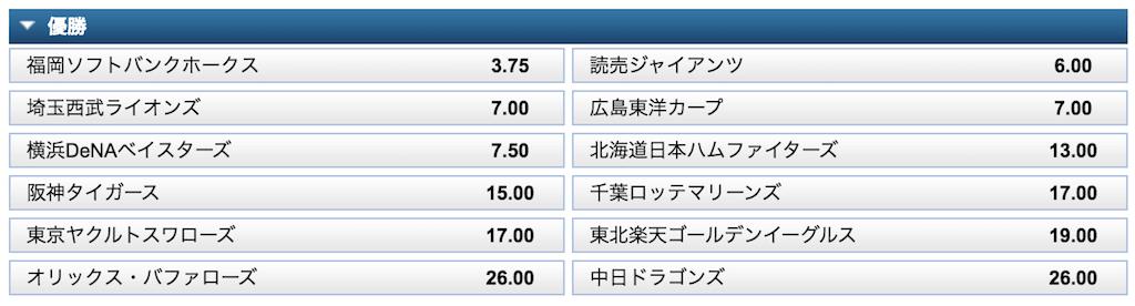 日本プロ野球の優勝オッズ