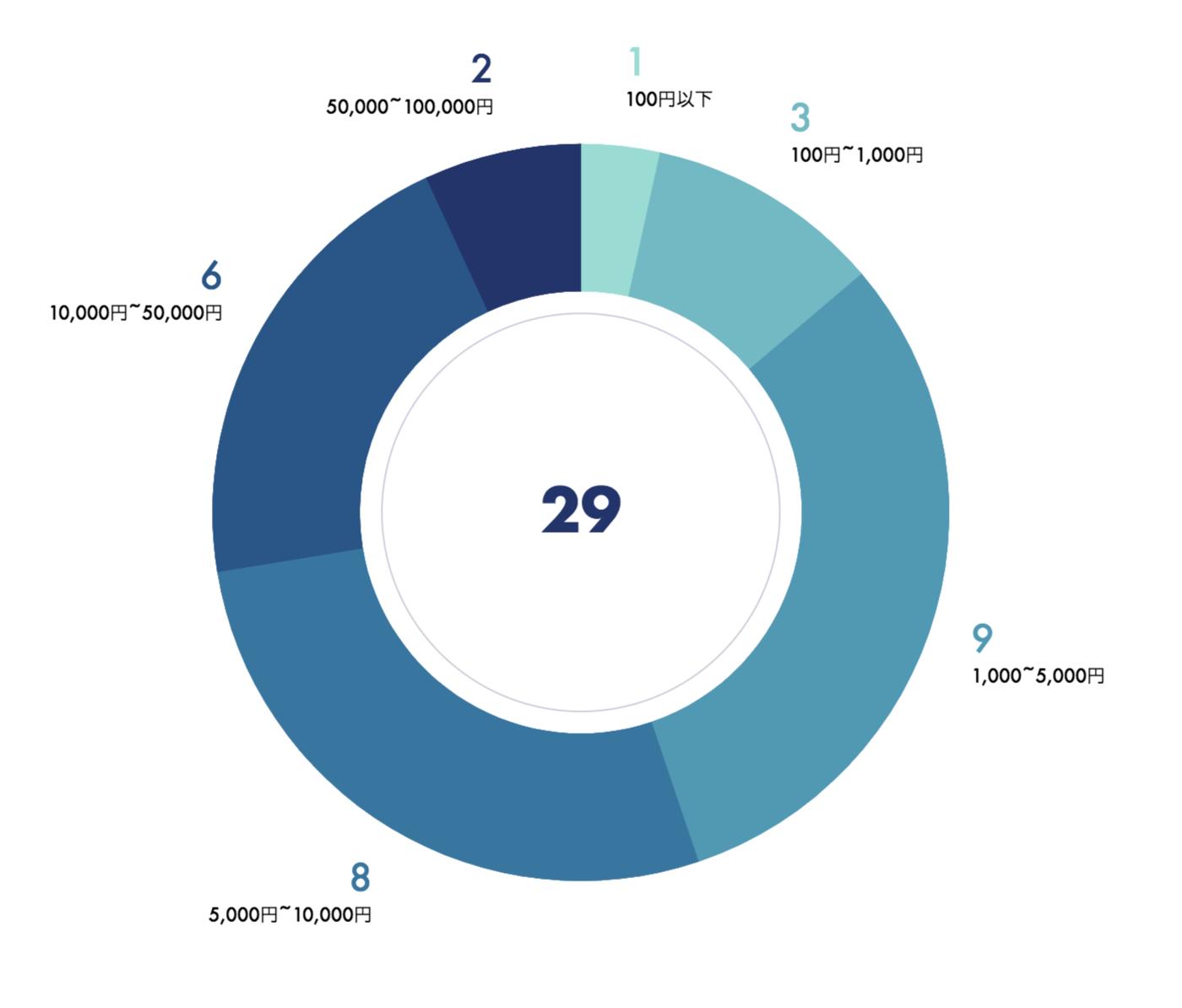 LOB第1回ベッターズアンケート結果(平均賭け金額)