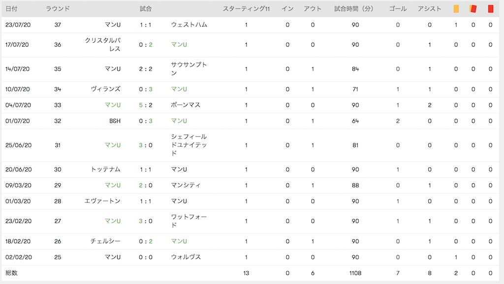 サッカー選手の統計データ資料
