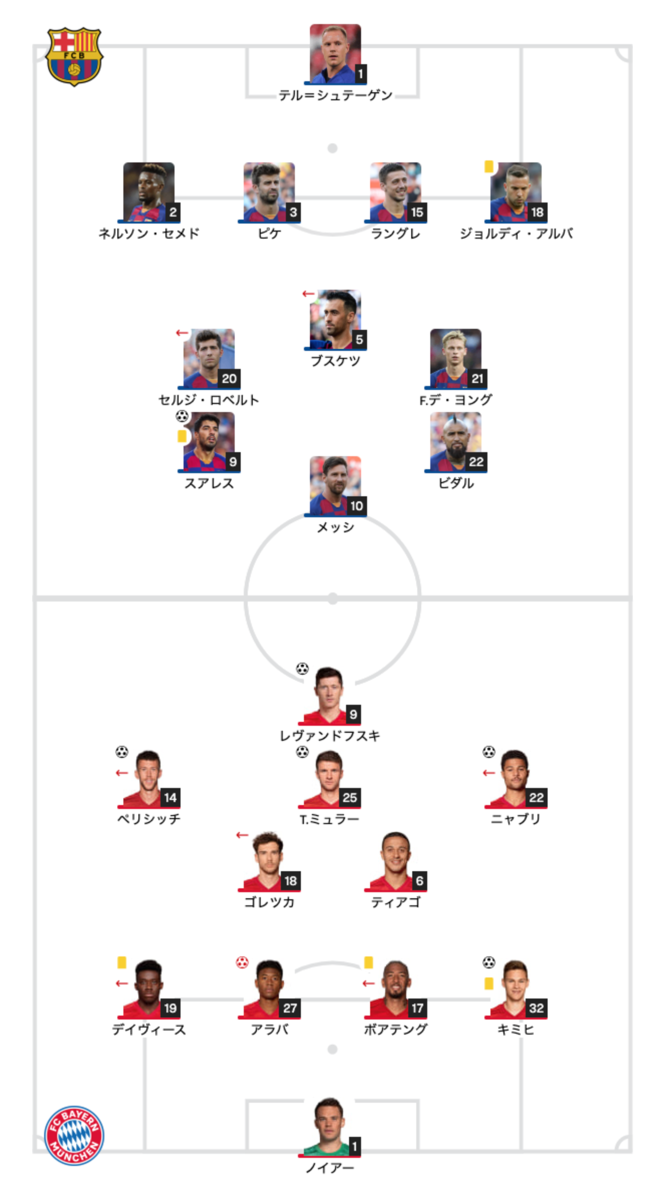 CL準々決勝「バルセロナvsバイエルン8-2」のスタメン