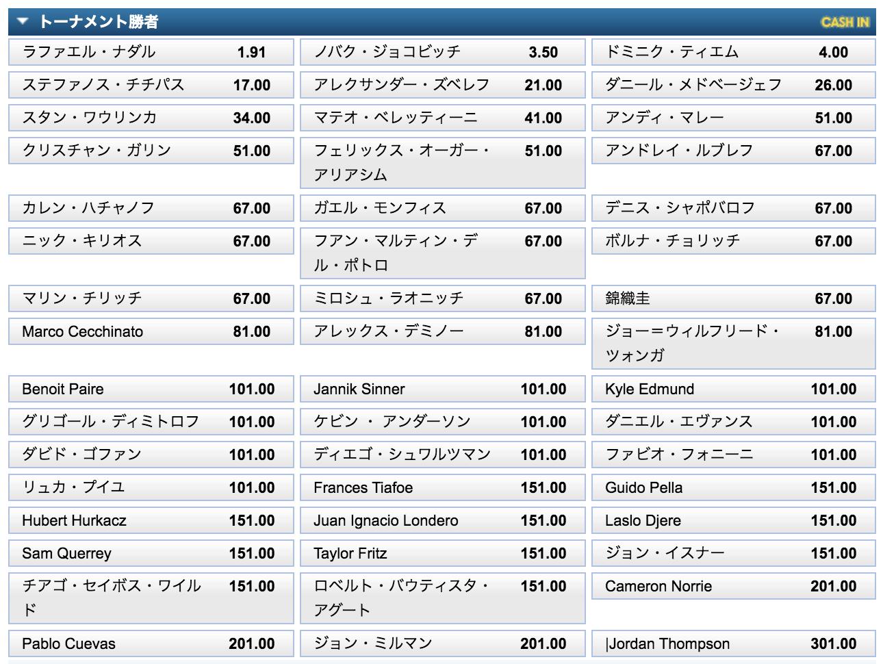 全仏オープン2020男子シングルス優勝オッズ(9月18日時点)
