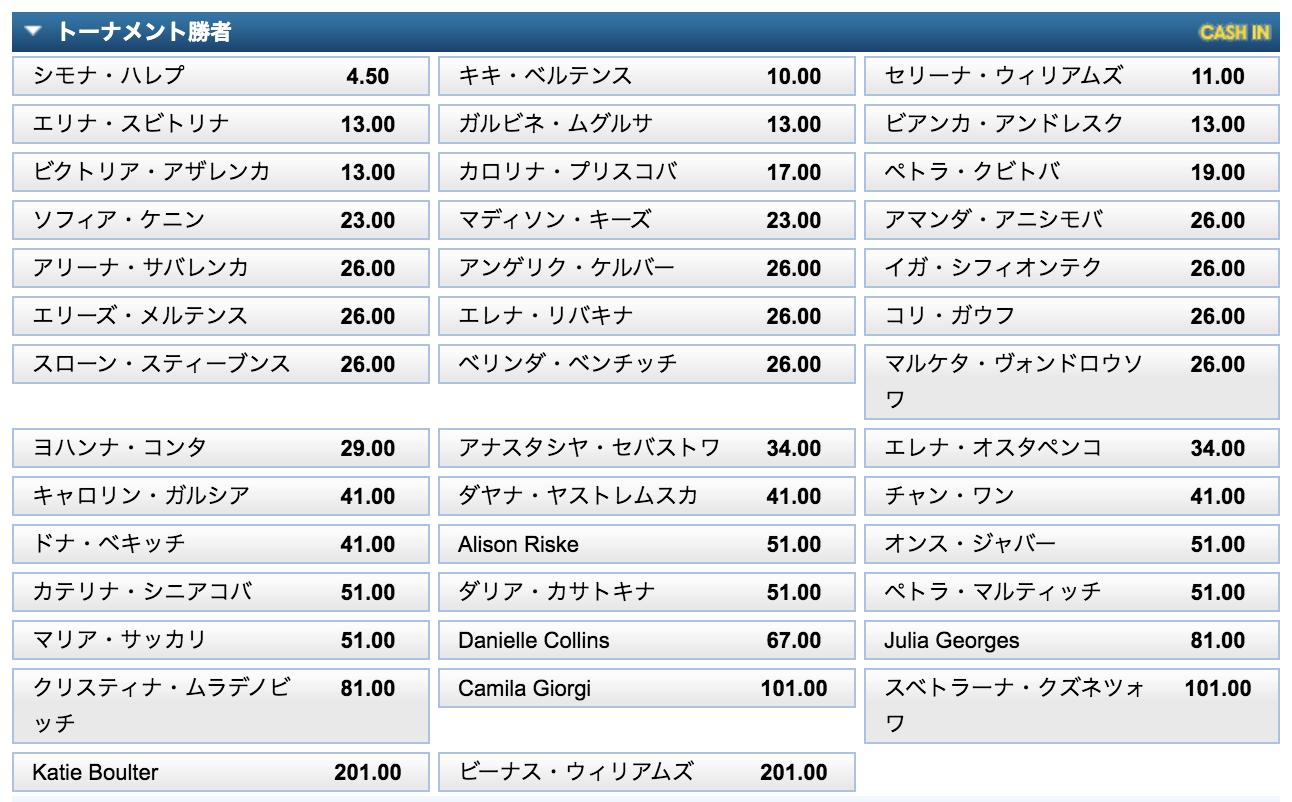全仏オープン2020女子シングルス優勝オッズ(9月18日時点)