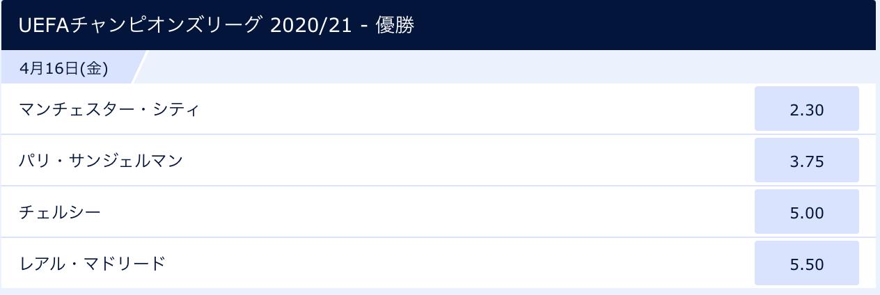 CL20/21優勝オッズ(ベスト4確定直後)