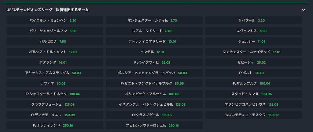 チャンピオンズリーグ20/21決勝進出予想オッズ