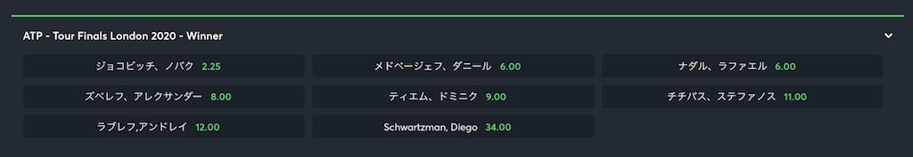 ATPファイナルズ2020優勝オッズ