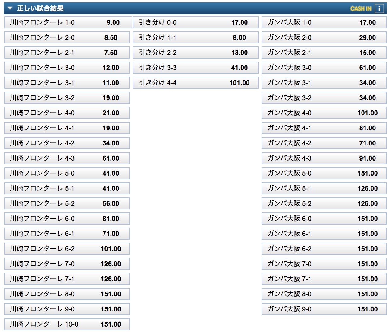 天皇杯2020決勝(川崎フロンターレ対ガンバ大阪)のスコア予想オッズ