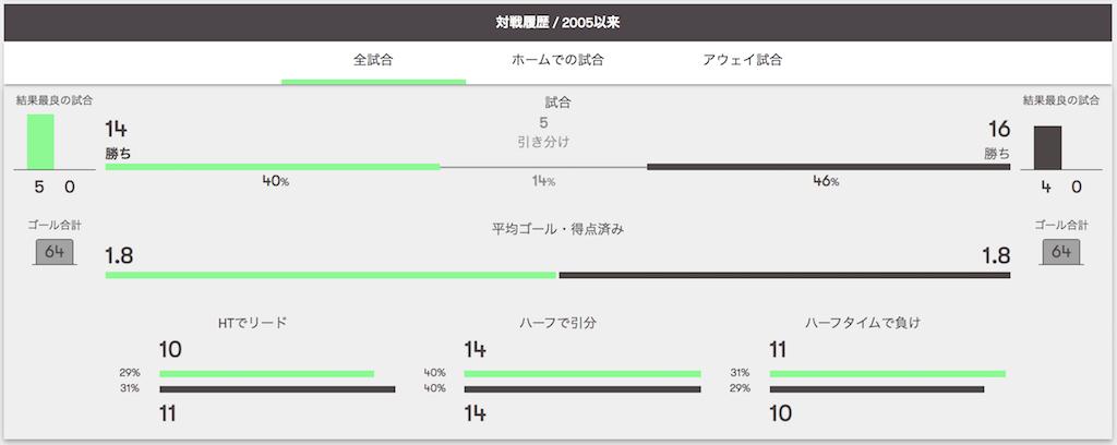 川崎フロンターレ対ガンバ大阪の過去対戦データ