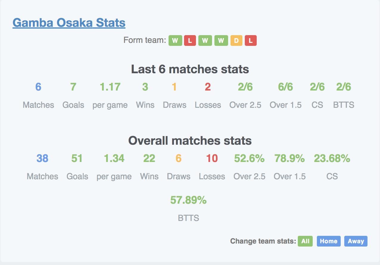 ガンバ大阪の今シーズンのデータ