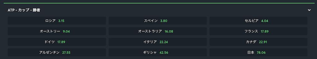 ATPカップ2021優勝予想オッズ