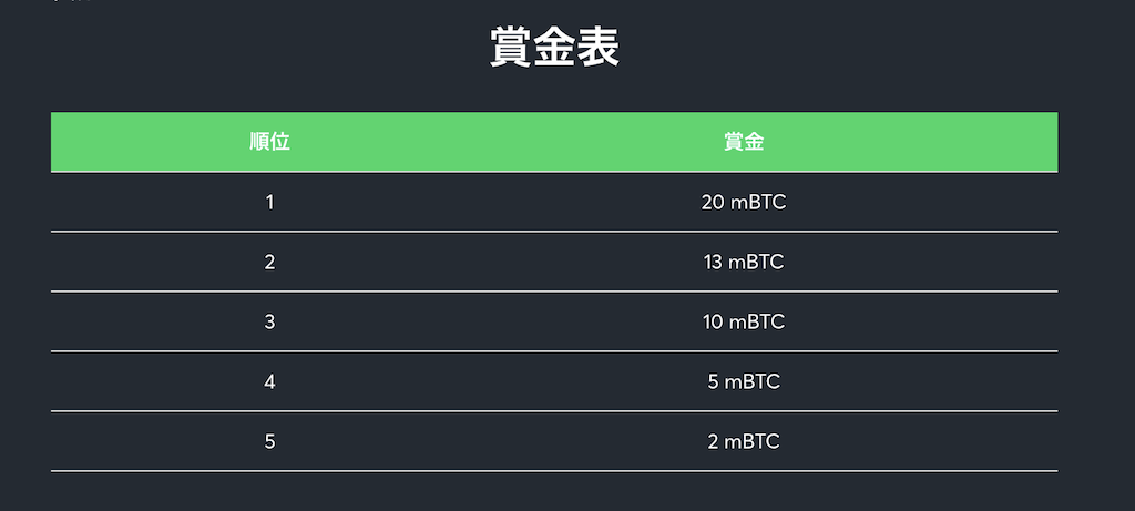 Sportsbet.ioのJリーグ賞金