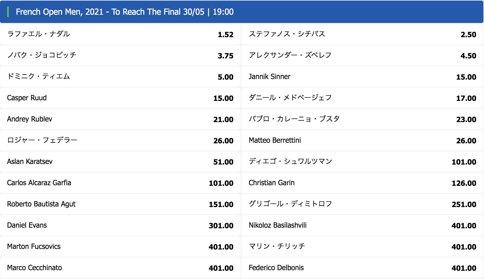 全仏オープン2021男子で決勝まで進む選手は?