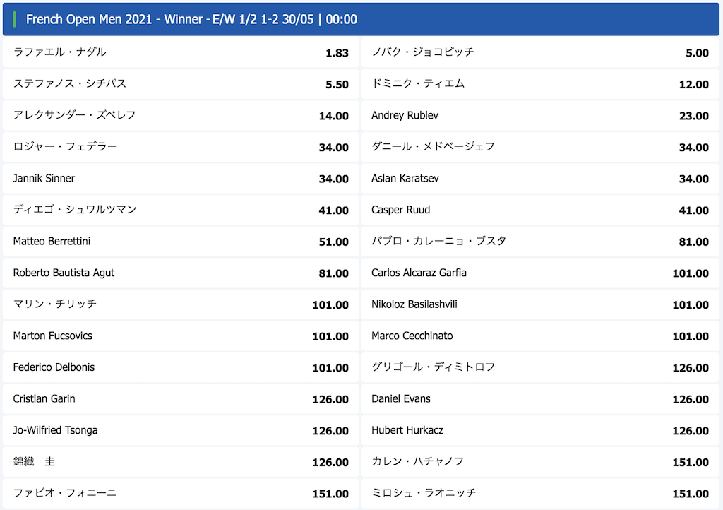 テニス全仏オープン2021男子シングルス優勝予想オッズ(5月29日時点)