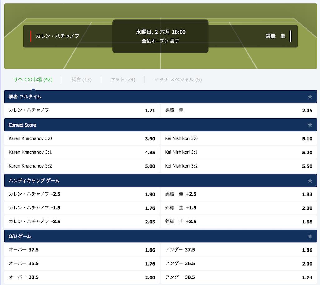 全仏OP2021錦織の2回戦(vsカレン・ハチャノフ)の勝敗予想オッズ