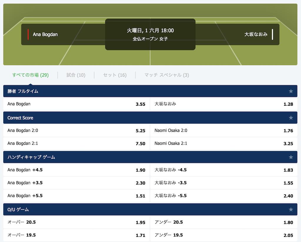 全仏OP2021大坂の2回戦(vsアナ・ボグダン)の勝敗予想オッズ