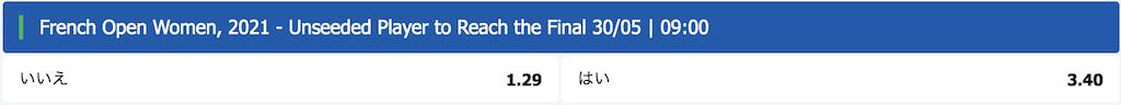 全仏OP2021ノーシード選手の決勝予想