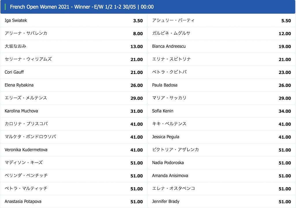 全仏オープン2021女子優勝予想オッズ(5月29日時点)