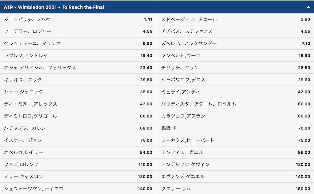 ウィンブルドン2021男子決勝進出予想オッズ(6月26日時点)
