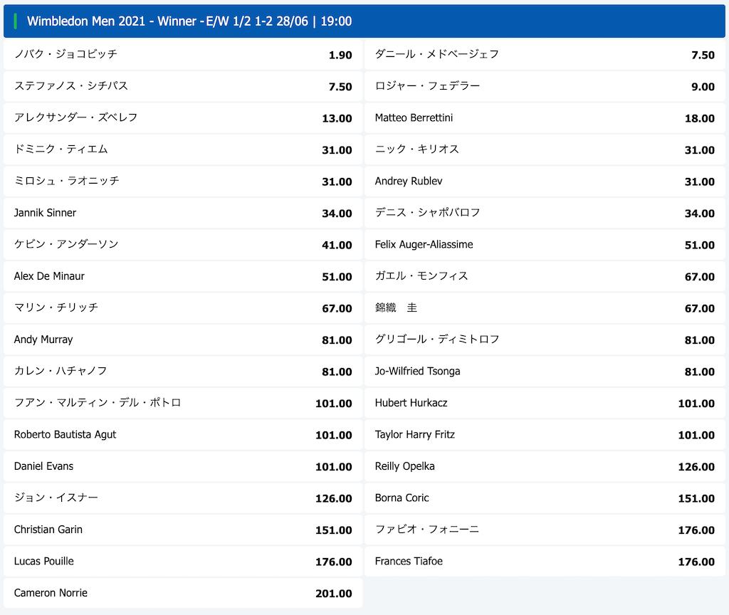 ウィンブルドン2021優勝予想オッズ(男子シングルス / 6月20日時点)
