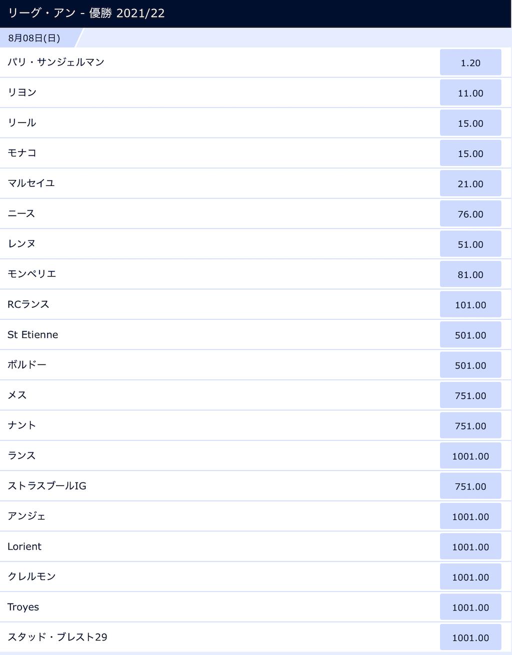 フランスリーグアン2021-22優勝予想オッズ(7月21日時点)
