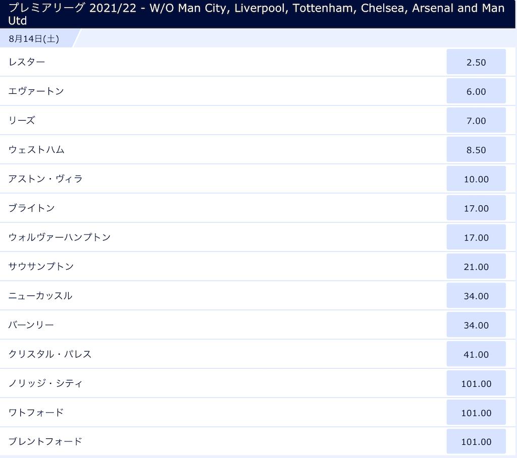プレミアリーグ2021/2022ビッグ6除外優勝予想オッズ