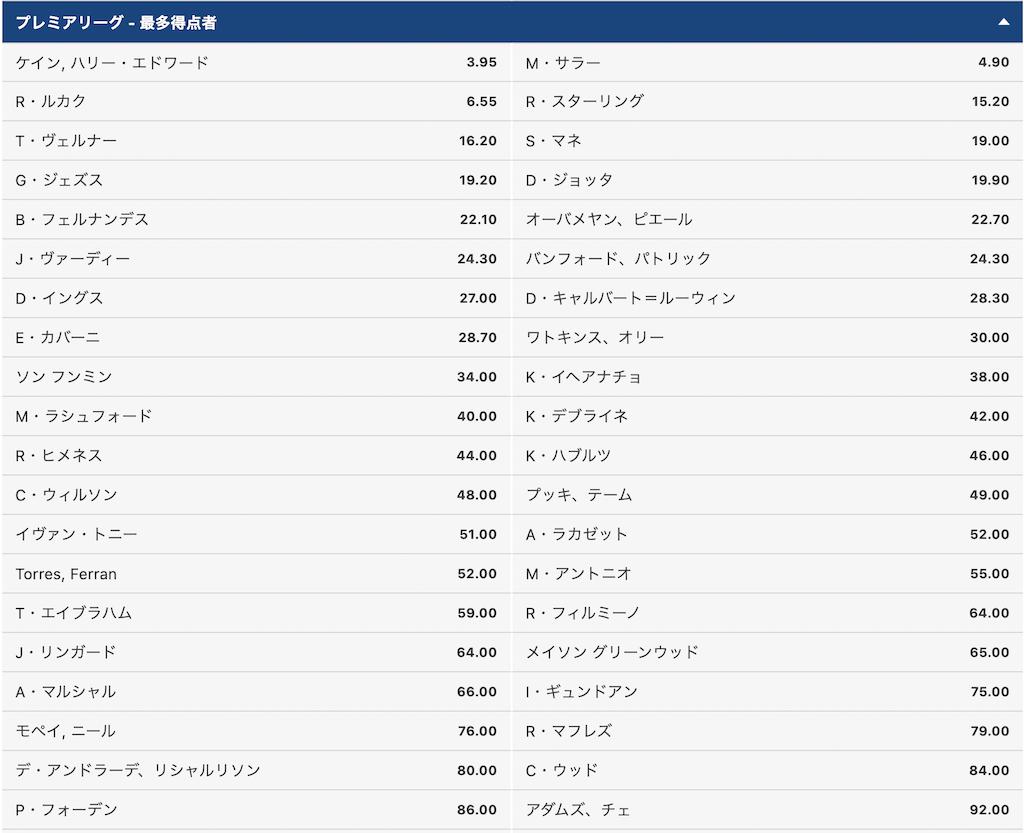 【10bet】プレミアリーグ21/22得点王予想オッズ(8月10日)