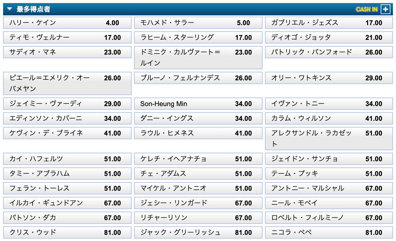 【WilliamHill】プレミアリーグ21/22得点王予想オッズ(8月10日)