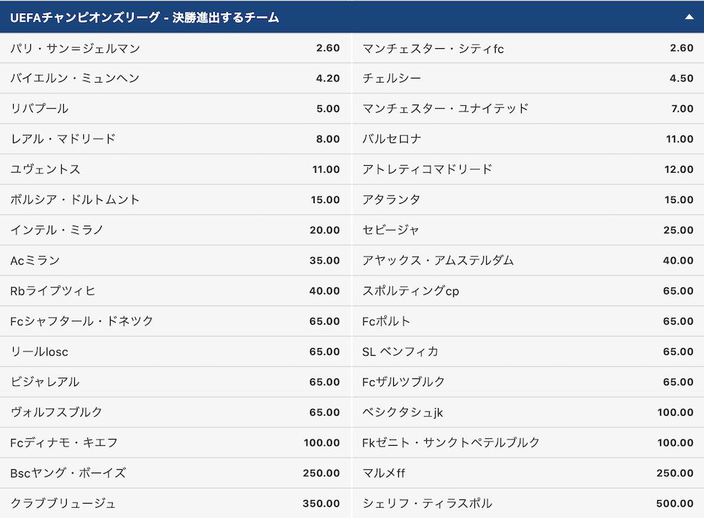 CL2021/2022決勝進出チーム予想オッズ