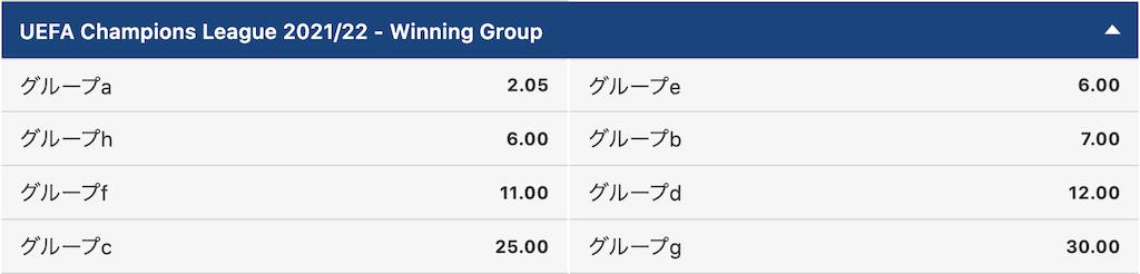 CL2021/2022優勝チームのグループ予想オッズ