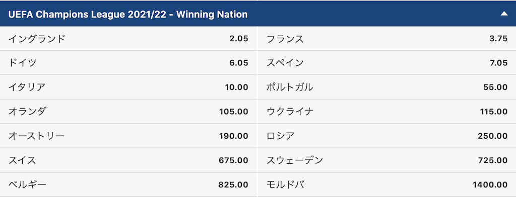 CL2021/2022国単位の優勝チーム予想オッズ