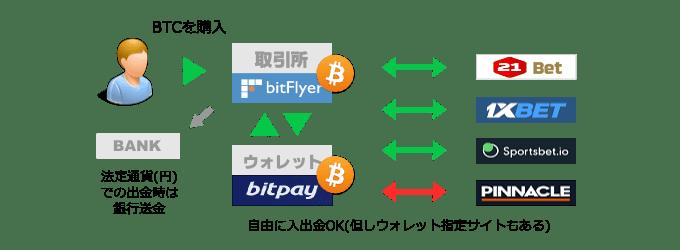 ビットコインをブックメーカーへの入出金に利用する基本イメージ